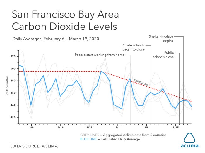 San-Francisco-Bay-Carbon-Dioxide-Levels