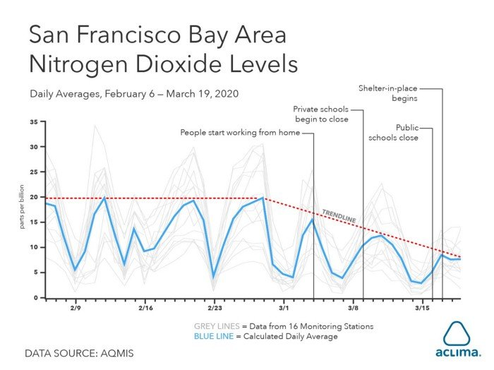 San-Francisco-Bay-Nitrogen-Dioxide-Levels