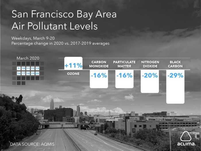San-francisco-bay-air-polluant-levels-covid-19